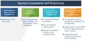 Business Consumption and Productivity