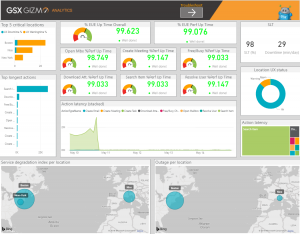 Exchange Online Service Level Dashboard
